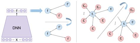 Contrasting contrastive loss functions - Towards Data Science